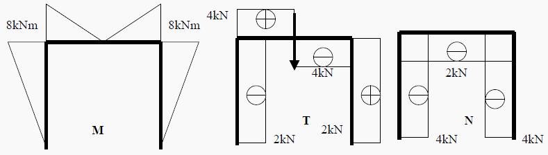Ramy trójprzegubowe symetryczne - wykres
