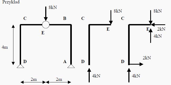Ramy trójprzegubowe symetryczne
