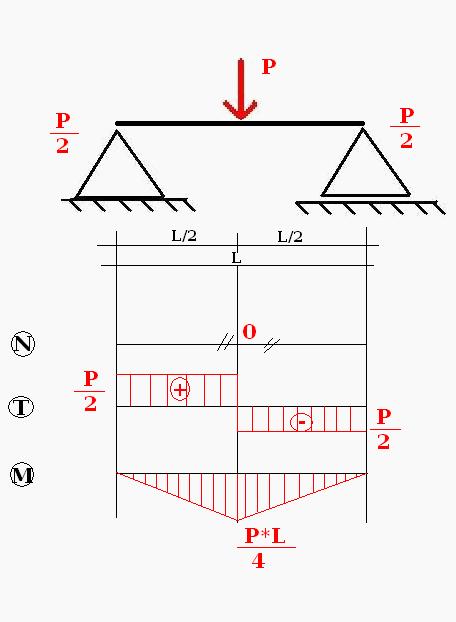 Wykresy z pamięci - przegubowe z siłą P na środku