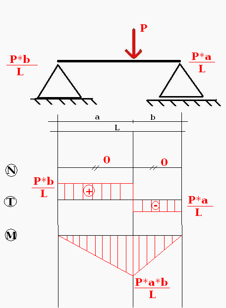 Wykresy z pamięci - przegubowe z siłą P