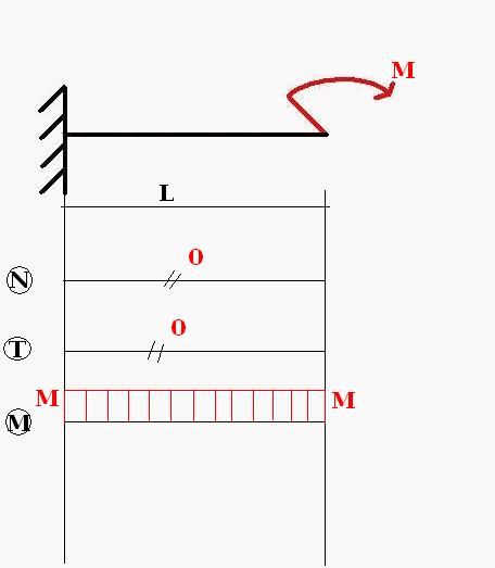 Wykresy z pamięci - utwierdzenie z siłą M