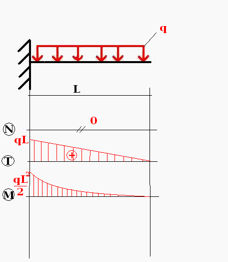 Wykresy z pamięci - utwierdzenie z siłą q