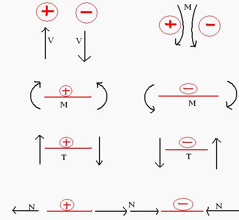 Linia wpływu - znakowanie