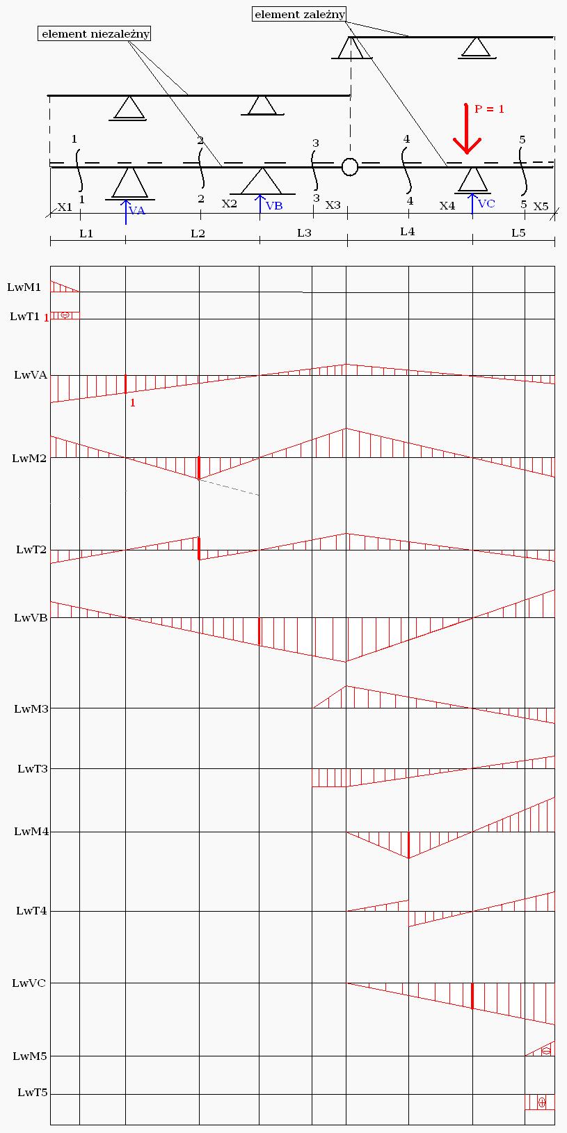 Linia wpływu dla belki wieloprzęsłowej