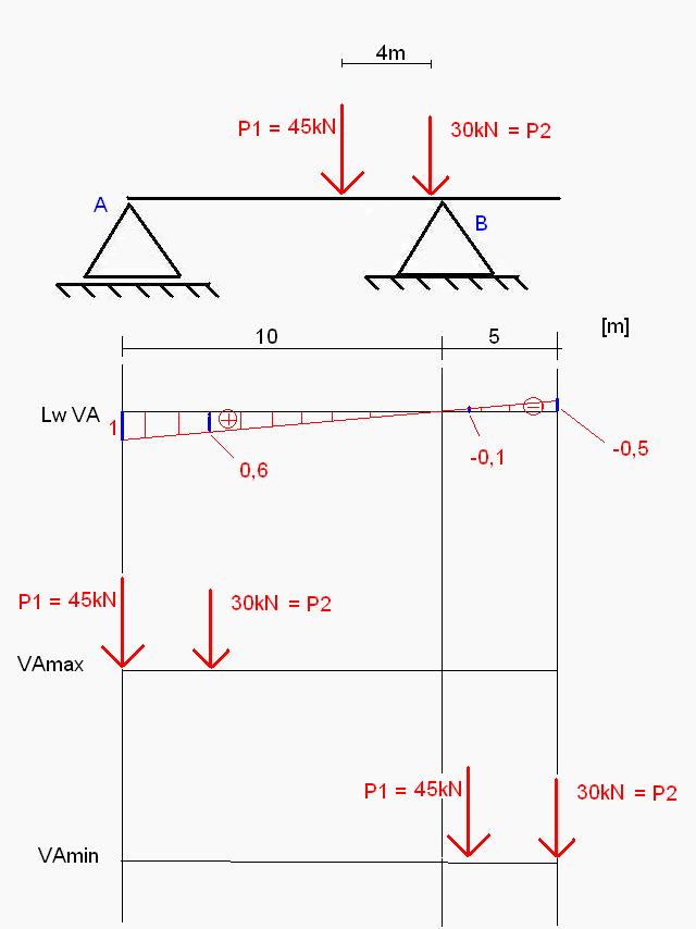 Wykresy LW i ustawienie sił Vmax i Vmin