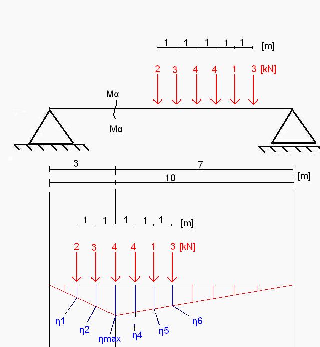 wykresy w belce - metoda Winklera
