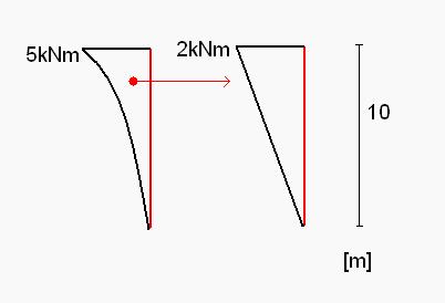 Przykład 3 - przemieszczenia