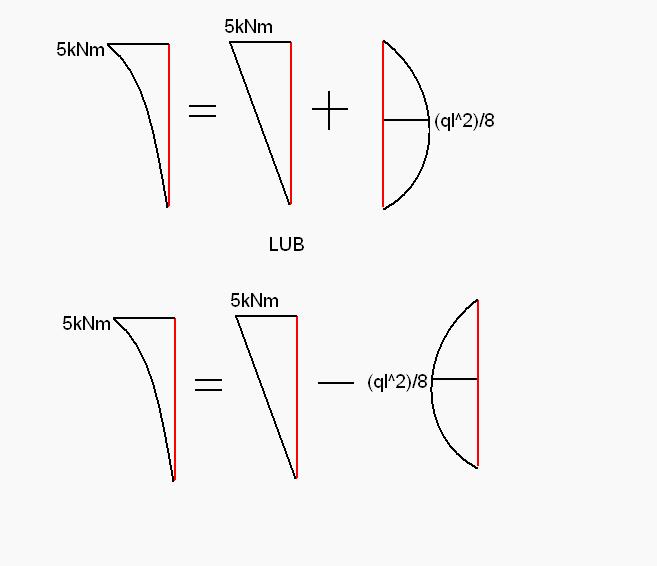 Rozkład wykresu 1