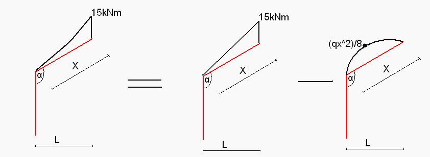 Rozkład wykresu 3