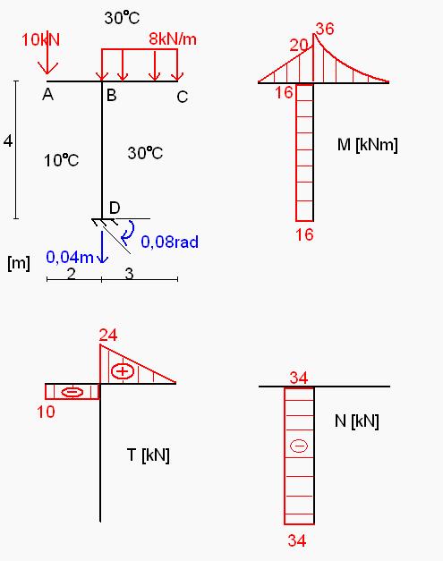 Schemat ramy z wykresami sił wew