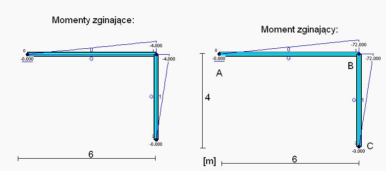 Wykresy mometów zginających
