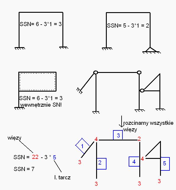 Układy SN - przykłady
