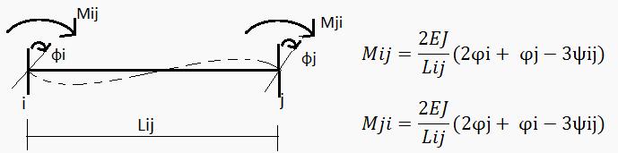 Wzór transformacyjny - pręt sztywno-sztywny