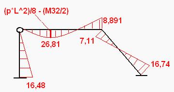 Wykres M