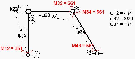 reakcja k22
