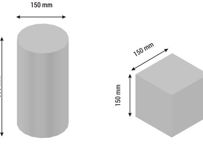 Właściwości mechaniczne betonu