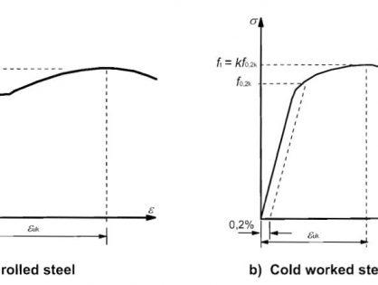 Właściwości mechaniczne stali i otulina zbrojenia